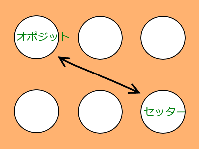 オポジットはセッターの対角の図
