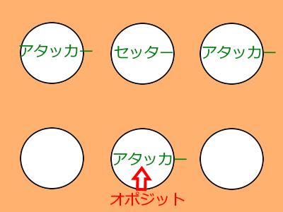 アタッカーが3枚の図